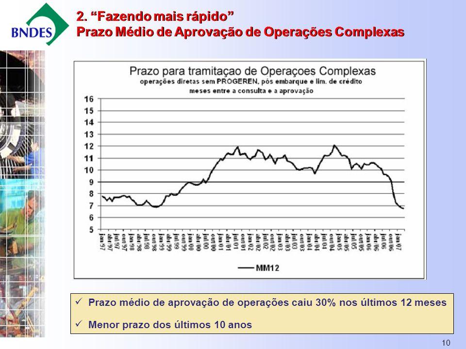 10 Prazo médio de aprovação de operações caiu 30% nos últimos 12 meses Menor prazo dos últimos 10 anos 2.
