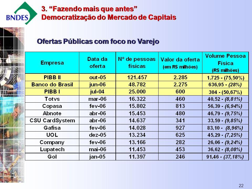 22 Ofertas Públicas com foco no Varejo 3.