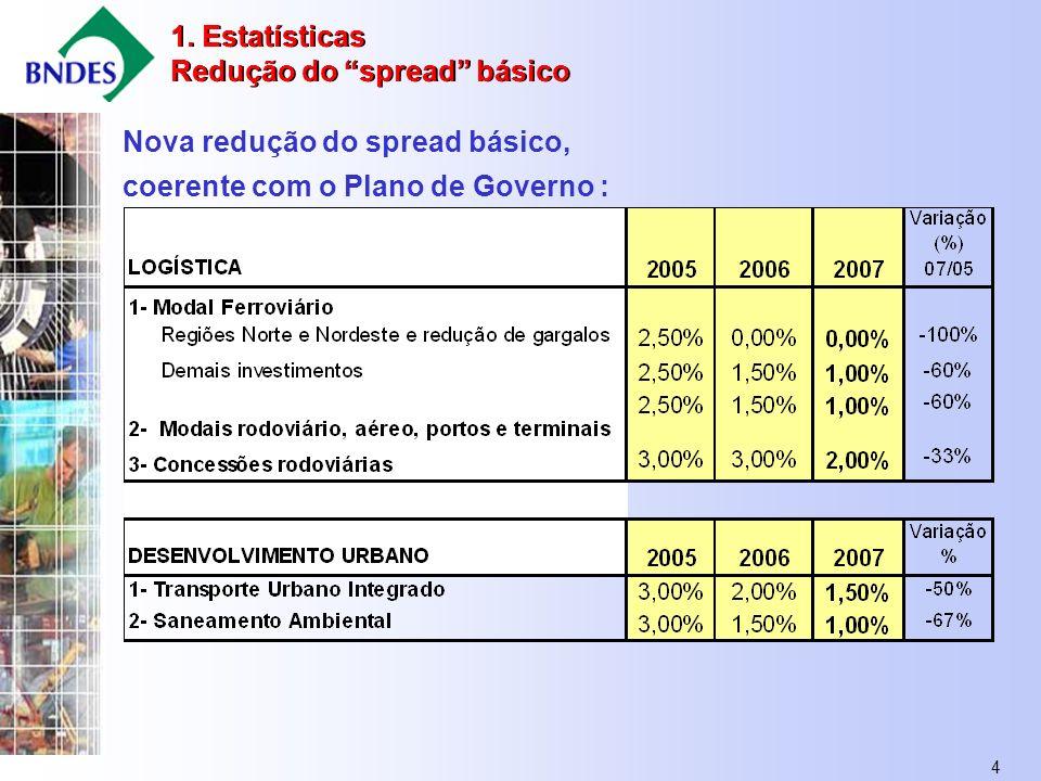 4 Nova redução do spread básico, coerente com o Plano de Governo : 1.