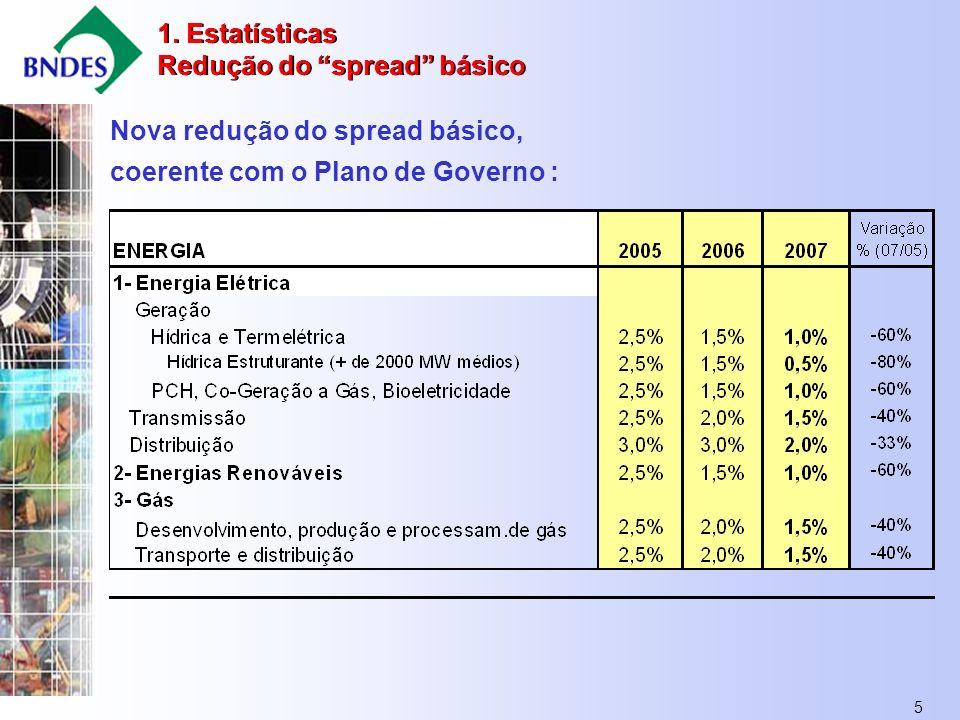 5 Nova redução do spread básico, coerente com o Plano de Governo : 1.