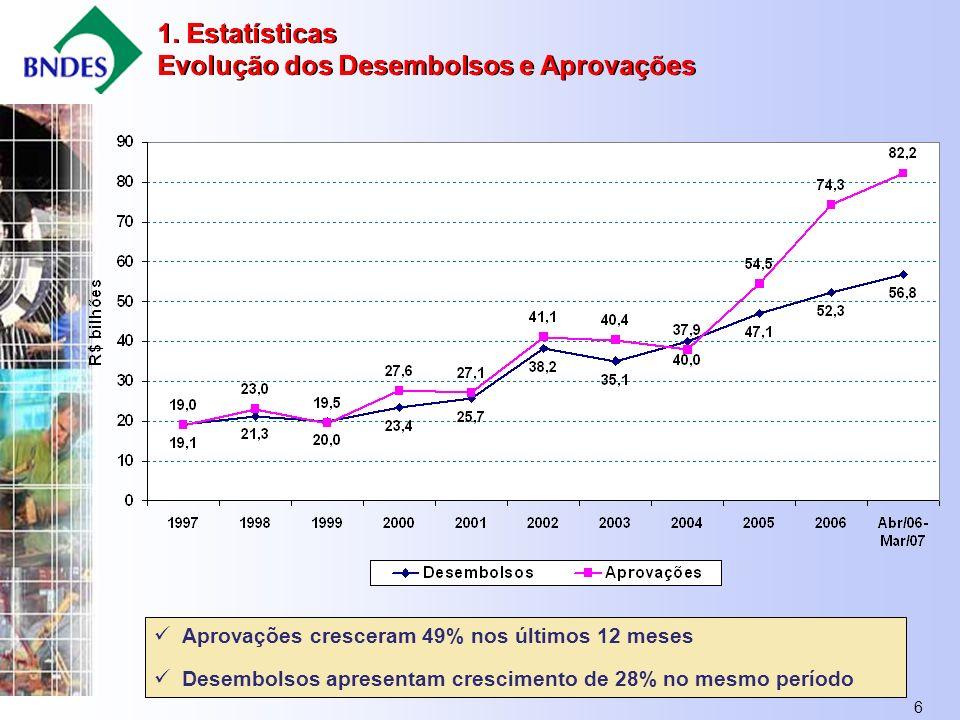 6 1. Estatísticas Evolução dos Desembolsos e Aprovações 1.