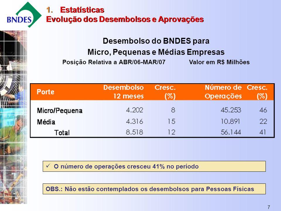 7 Desembolso do BNDES para Micro, Pequenas e Médias Empresas Posição Relativa a ABR/06-MAR/07Valor em R$ Milhões 1.Estatísticas Evolução dos Desembolsos e Aprovações 1.Estatísticas Evolução dos Desembolsos e Aprovações O número de operações cresceu 41% no período OBS.: Não estão contemplados os desembolsos para Pessoas Físicas