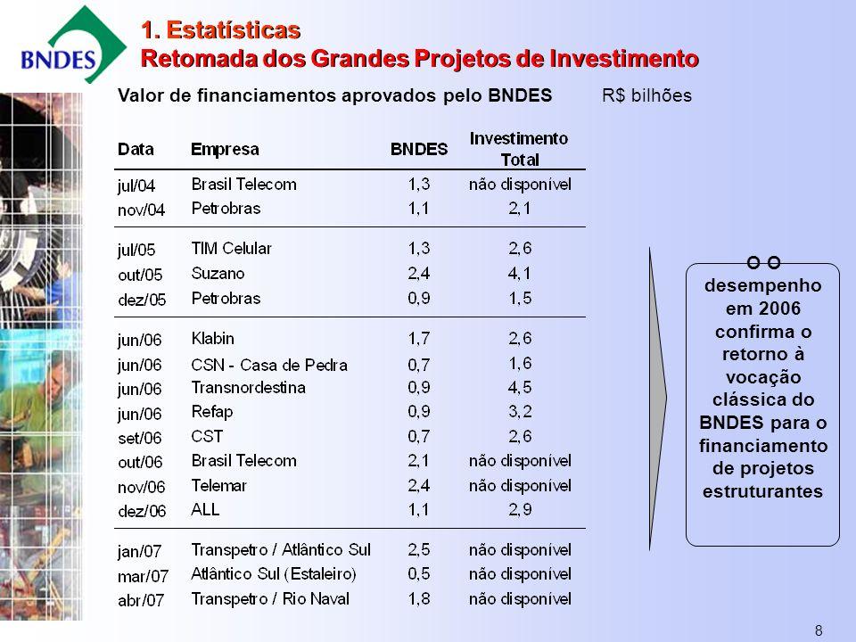 8 Valor de financiamentos aprovados pelo BNDES R$ bilhões O O desempenho em 2006 confirma o retorno à vocação clássica do BNDES para o financiamento de projetos estruturantes 1.