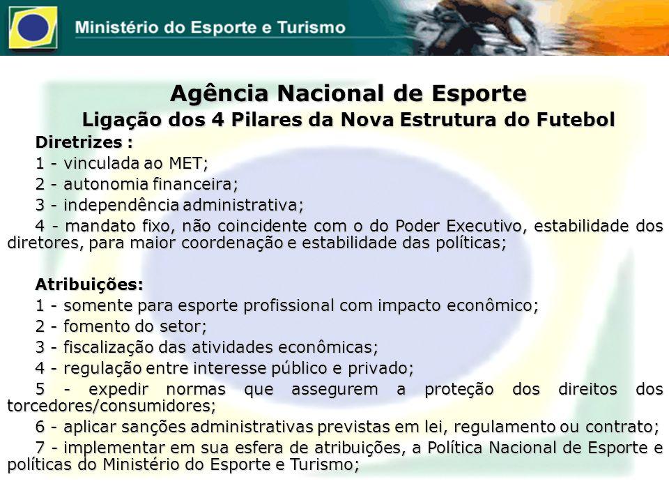 Agência Nacional de Esporte Ligação dos 4 Pilares da Nova Estrutura do Futebol Diretrizes : 1 - vinculada ao MET; 2 - autonomia financeira; 3 - indepe