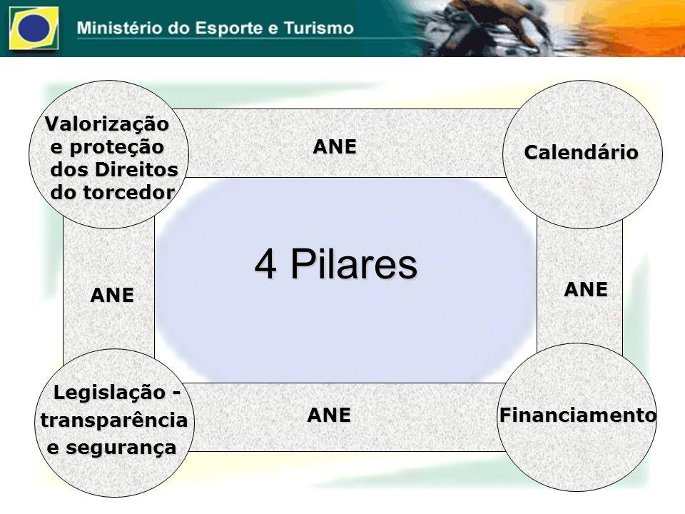 4 Pilares Valorização e proteção dos Direitos do torcedor Valorização e proteção dos Direitos do torcedor Legislação - Legislação - transparência tran