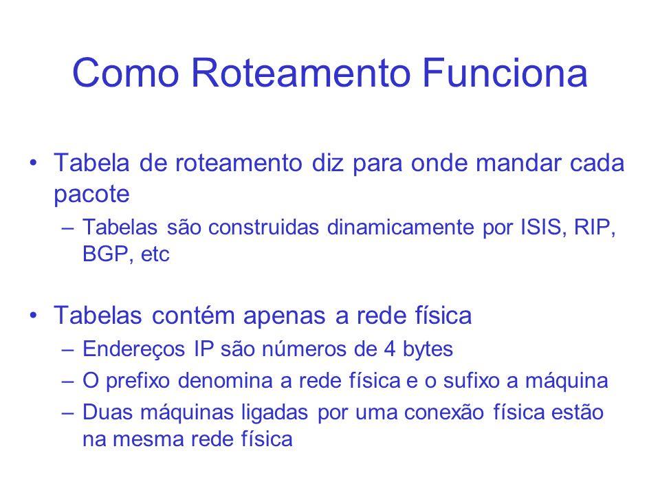 Como Roteamento Funciona Tabela de roteamento diz para onde mandar cada pacote –Tabelas são construidas dinamicamente por ISIS, RIP, BGP, etc Tabelas