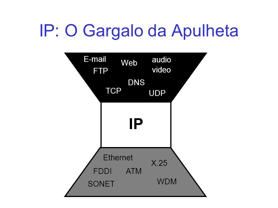 IP: O Gargalo da Apulheta IP TCP UDP E-mail Web audio video Ethernet ATMFDDI SONET WDM X.25 FTP DNS