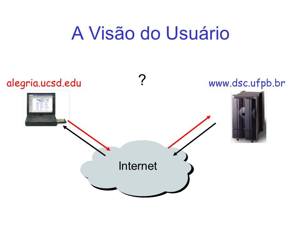 Internet A Visão do Usuário alegria.ucsd.eduwww.dsc.ufpb.br ?