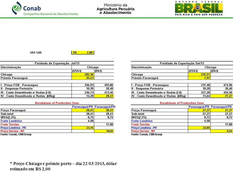 * Preço Chicago e prêmio porto – dia 22/03/2013, dólar estimado em R$ 2,00