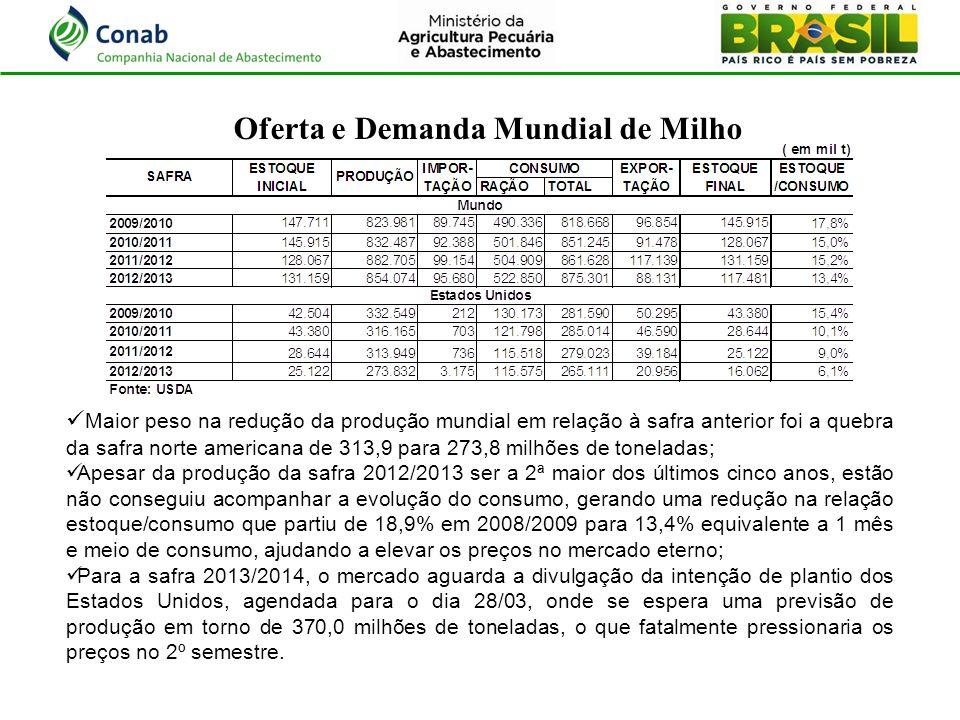Oferta e Demanda Mundial de Milho Maior peso na redução da produção mundial em relação à safra anterior foi a quebra da safra norte americana de 313,9