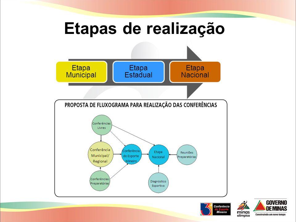 Etapas de realização Etapa Municipal Etapa Estadual Etapa Nacional