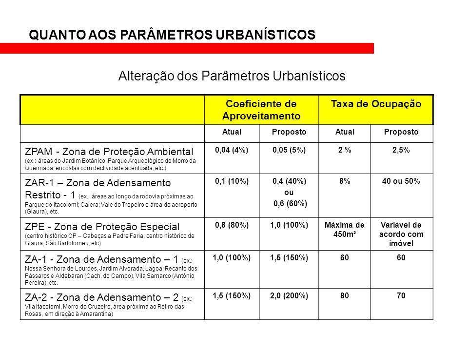 QUANTO AOS PARÂMETROS URBANÍSTICOS Alteração dos Parâmetros Urbanísticos Coeficiente de Aproveitamento Taxa de Ocupação AtualPropostoAtualProposto ZPA