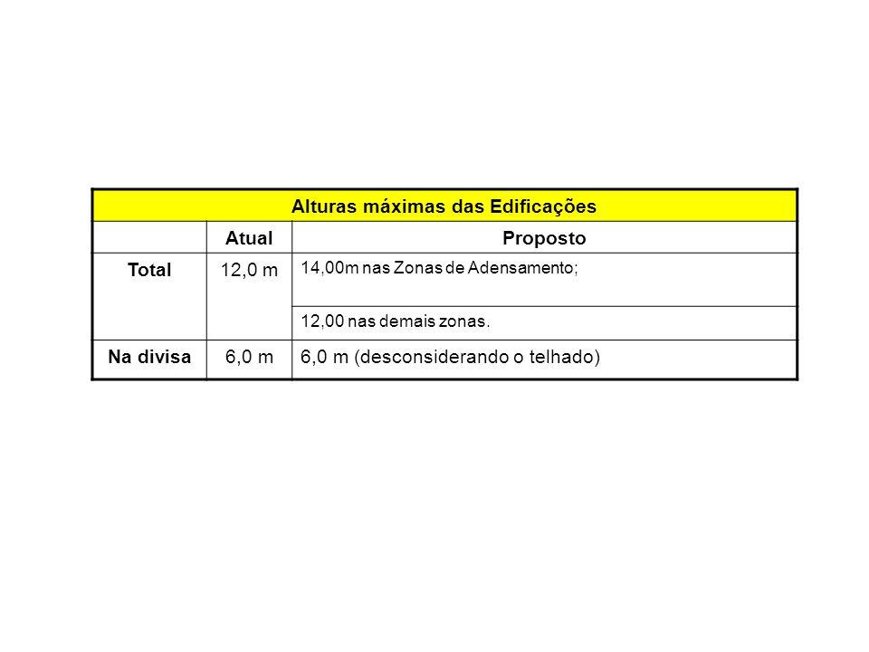 Alturas máximas das Edificações AtualProposto Total12,0 m 14,00m nas Zonas de Adensamento; 12,00 nas demais zonas. Na divisa6,0 m6,0 m (desconsiderand