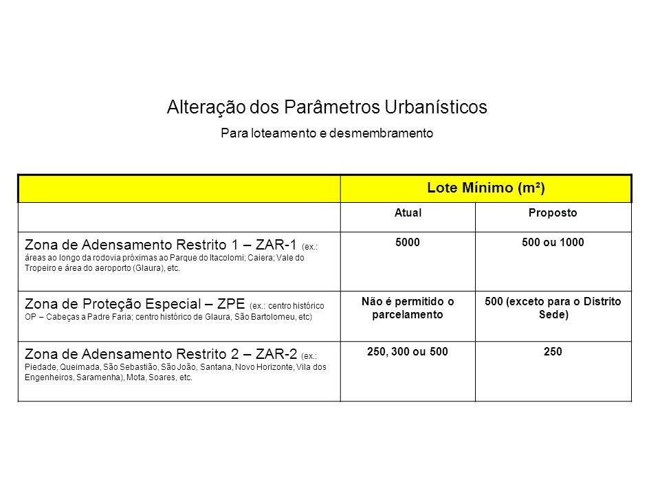 Lote Mínimo (m²) AtualProposto Zona de Adensamento Restrito 1 – ZAR-1 (ex.: áreas ao longo da rodovia próximas ao Parque do Itacolomi; Caiera; Vale do