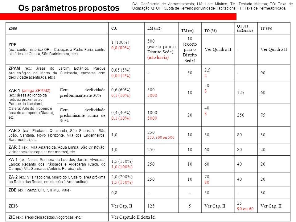 Zona CALM (m2) TM (m)TO (%) QTUH (m2/unid) TP (%) ZPE (ex.: centro histórico OP – Cabeças a Padre Faria; centro histórico de Glaura, São Bartolomeu, e