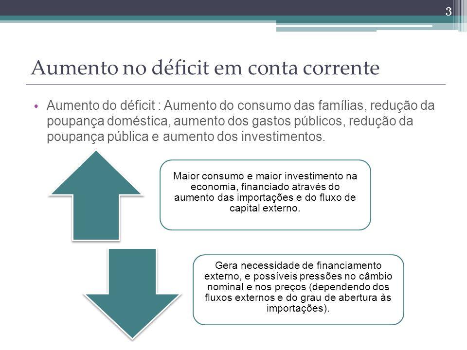 Aumento do déficit : Aumento do consumo das famílias, redução da poupança doméstica, aumento dos gastos públicos, redução da poupança pública e aumento dos investimentos.