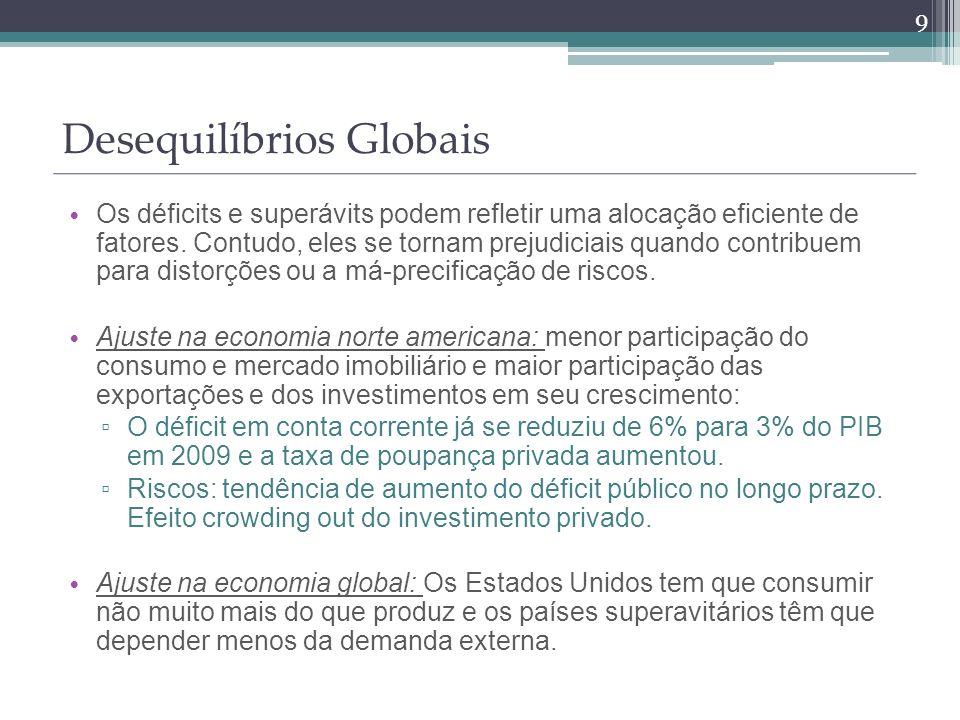 Curto Prazo: Dominância fiscal sobre a política monetária Juros altos e efeito deslocamento sobre os investimentos privados.
