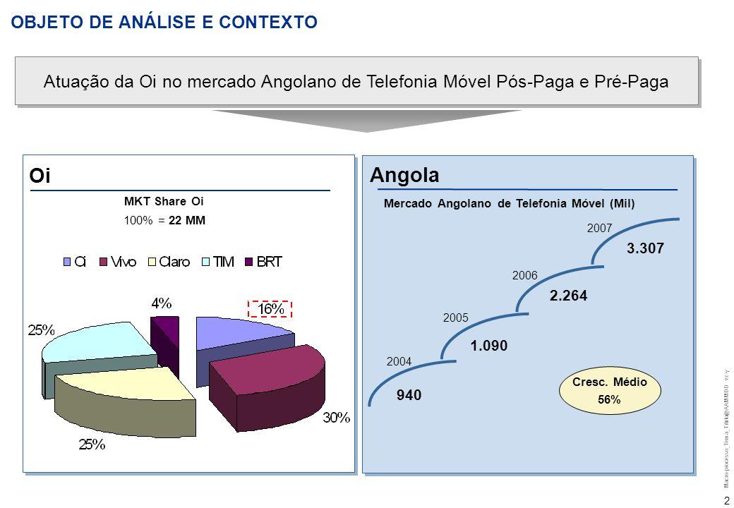 Macro-processo_Tema_Titulo@AAMMDD vx-y 1 Rio de Janeiro, 22 de setembro de 2008 Índice: Objeto de Análise Contexto Premissas Projeção do Caso Base DPL (Modelando as Opções) Conclusão e Proposta para Análise Futura 5 slides – 10 minutos