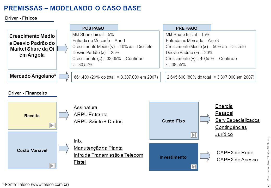 Macro-processo_Tema_Titulo@AAMMDD vx-y 2 OBJETO DE ANÁLISE E CONTEXTO Atuação da Oi no mercado Angolano de Telefonia Móvel Pós-Paga e Pré-Paga Oi Angola MKT Share Oi 100% = 22 MM 940 1.090 2.264 3.307 Mercado Angolano de Telefonia Móvel (Mil) 2004 2005 2006 2007 Cresc.