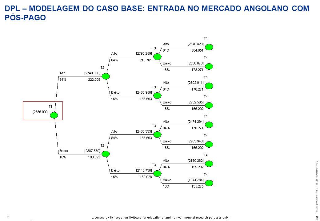 Macro-processo_Tema_Titulo@AAMMDD vx-y 6 DPL – MODELAGEM DO CASO BASE: ENTRADA NO MERCADO ANGOLANO COM PÓS-PAGO * Valores expressos em R$ MM