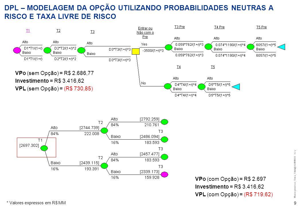 Macro-processo_Tema_Titulo@AAMMDD vx-y 9 * Valores expressos em R$ MM DPL – MODELAGEM DA OPÇÃO UTILIZANDO PROBABILIDADES NEUTRAS A RISCO E TAXA LIVRE DE RISCO VPo (sem Opção) = R$ 2.686,77 Investimento = R$ 3.416,62 VPL (sem Opção) = (R$ 730,85) VPo (com Opção) = R$ 2.697 Investimento = R$ 3.416,62 VPL (com Opção) = (R$ 719,62)
