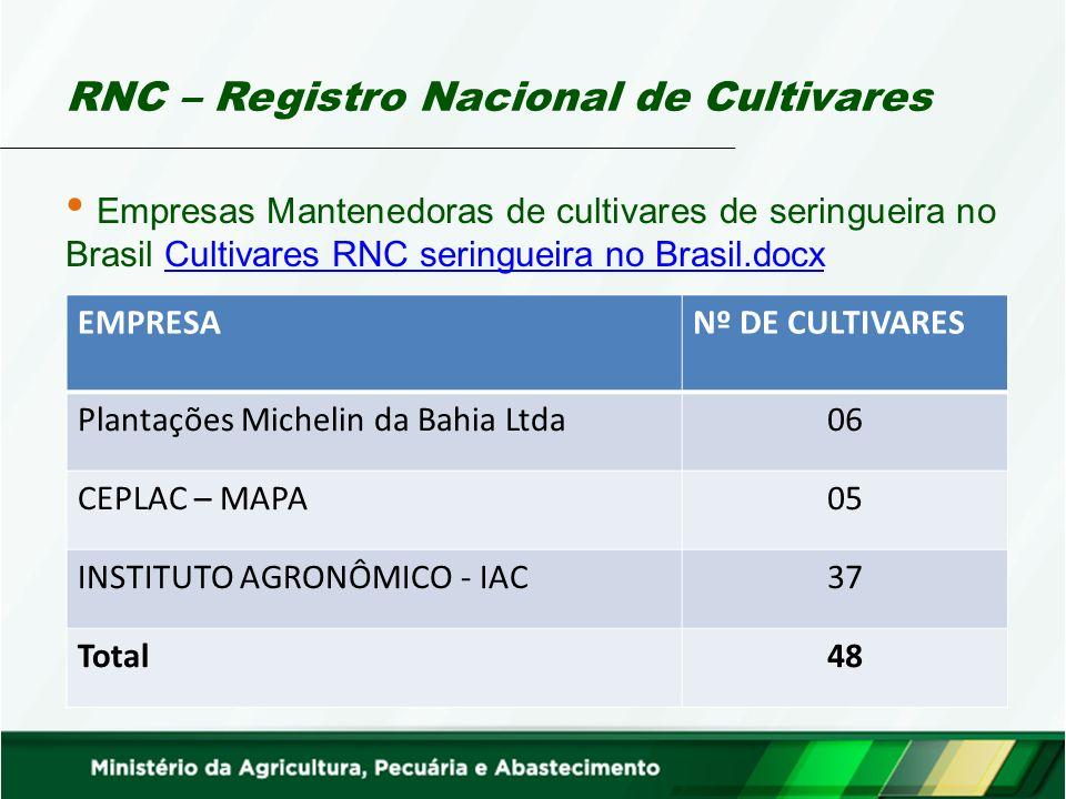 RNC – Registro Nacional de Cultivares Empresas Mantenedoras de cultivares de seringueira no Brasil Cultivares RNC seringueira no Brasil.docxCultivares