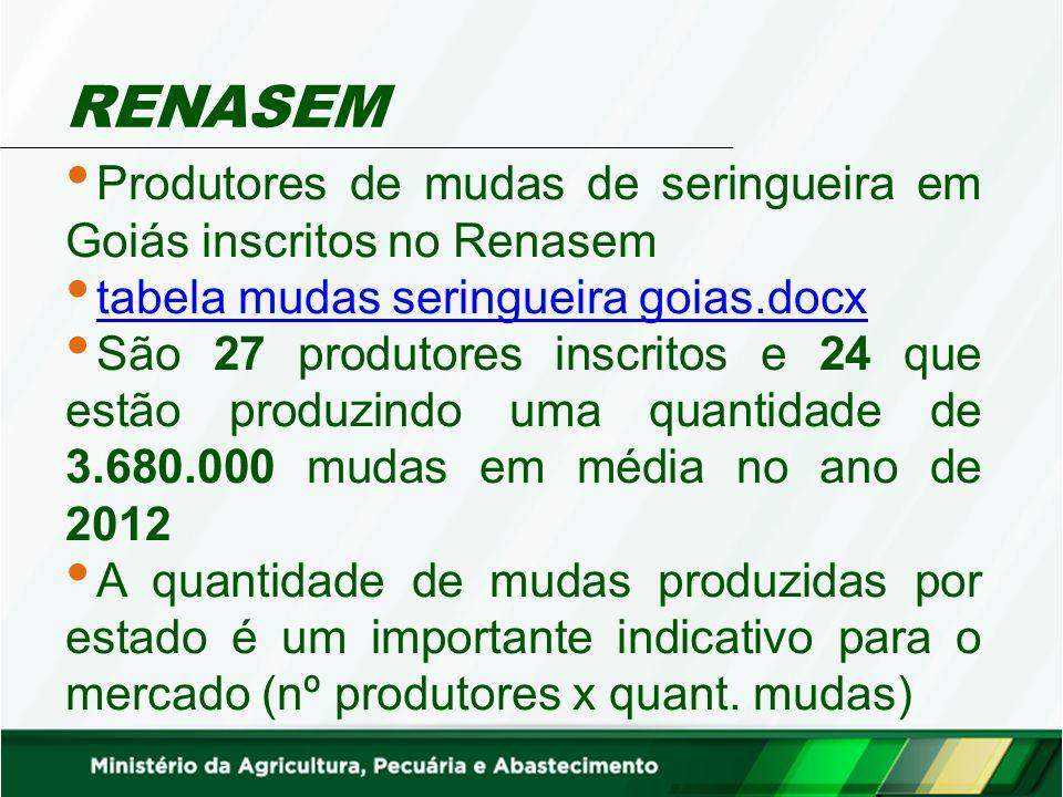 RENASEM Produtores de mudas de seringueira em Goiás inscritos no Renasem tabela mudas seringueira goias.docx tabela mudas seringueira goias.docx São 2