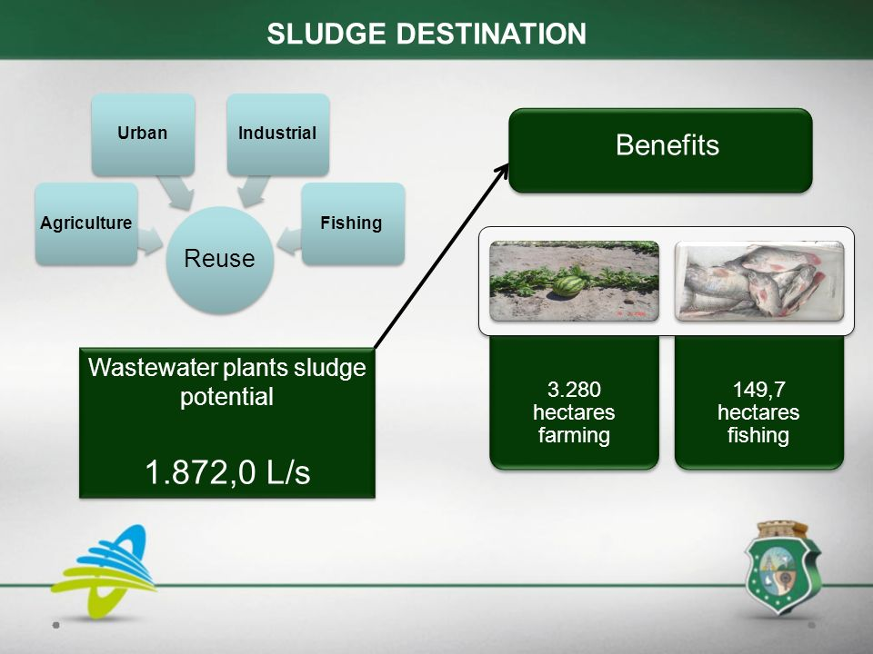 Reuse AgricultureUrbanIndustrialFishing Wastewater plants sludge potential 1.872,0 L/s Wastewater plants sludge potential 1.872,0 L/s SLUDGE DESTINATION Benefits hectares farming 149,7 hectares fishing
