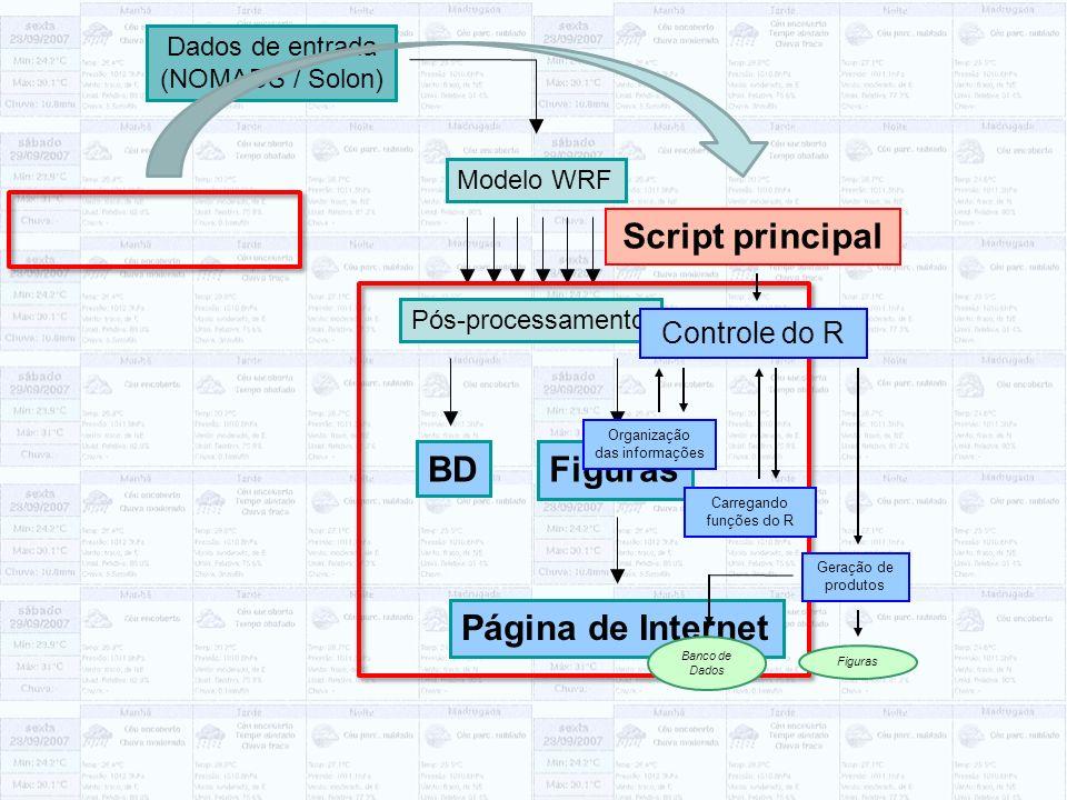 Pós-processamento BDFiguras Página de Internet Dados de entrada (NOMADS / Solon) Modelo WRF Script principal Controle do R Organização das informações