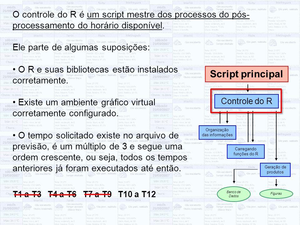 O controle do R é um script mestre dos processos do pós- processamento do horário disponível. Ele parte de algumas suposições: O R e suas bibliotecas