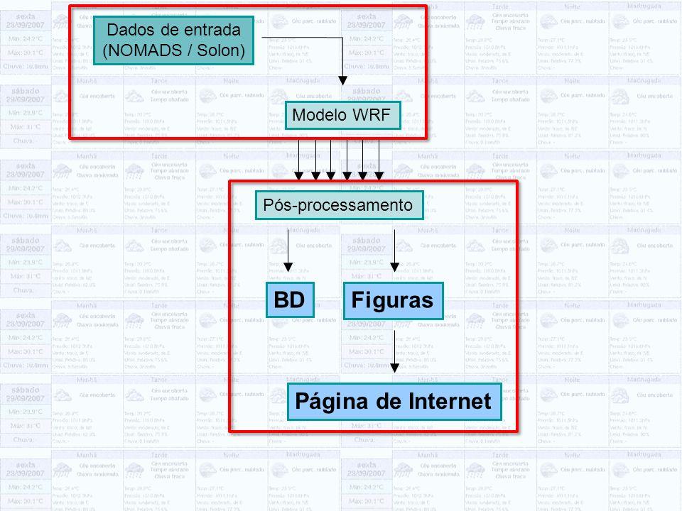 Dados de entrada (NOMADS / Solon) Modelo WRF Pós-processamento BDFiguras Página de Internet