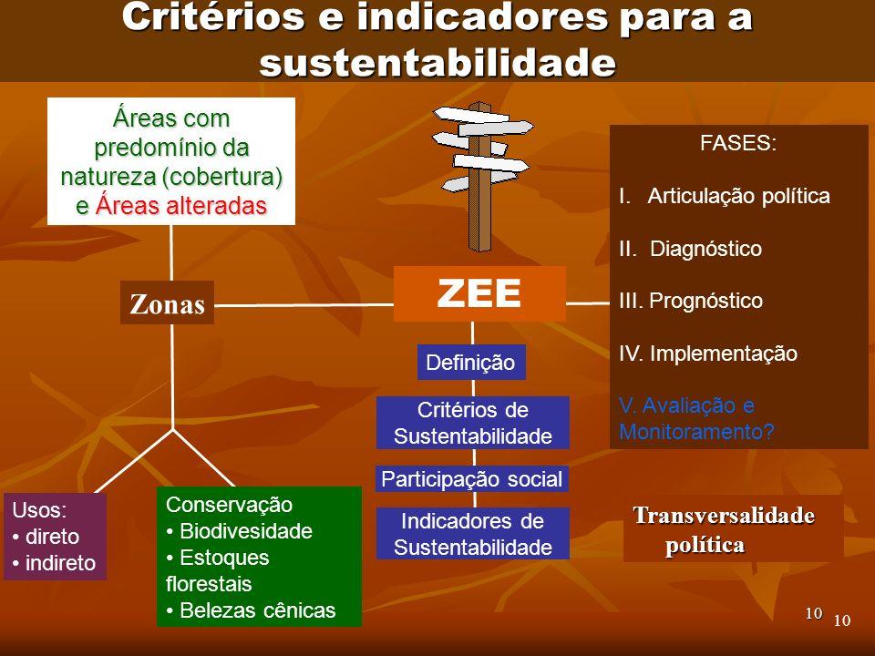 10 Áreas com predomínio da natureza (cobertura) e Áreas alteradas Zonas FASES: I. Articulação política II. Diagnóstico III. Prognóstico IV. Implementa