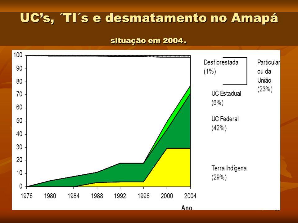 13 UCs, ´TI´s e desmatamento no Amapá situação em 2004.
