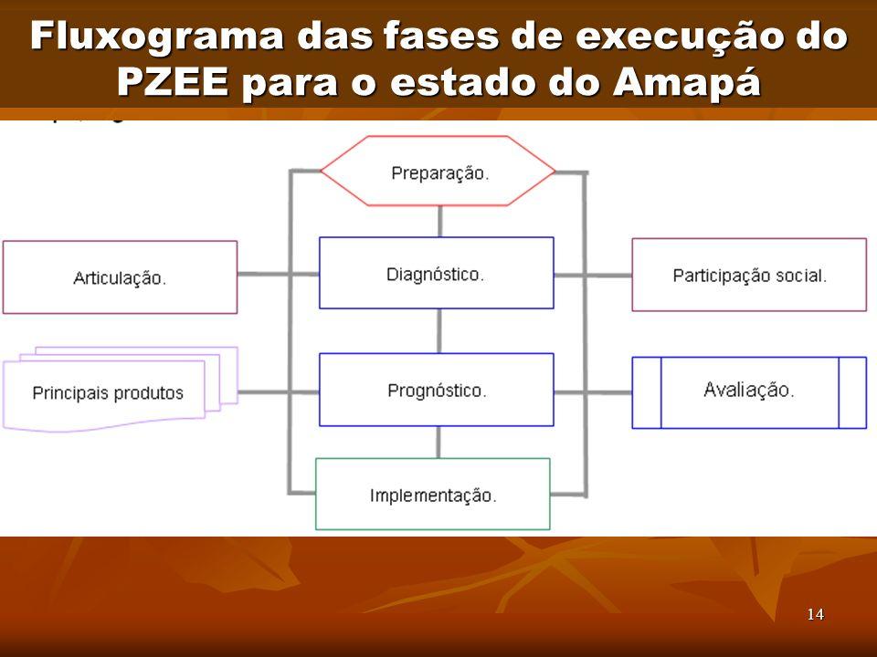 14 Fluxograma das fases de execução do PZEE para o estado do Amapá
