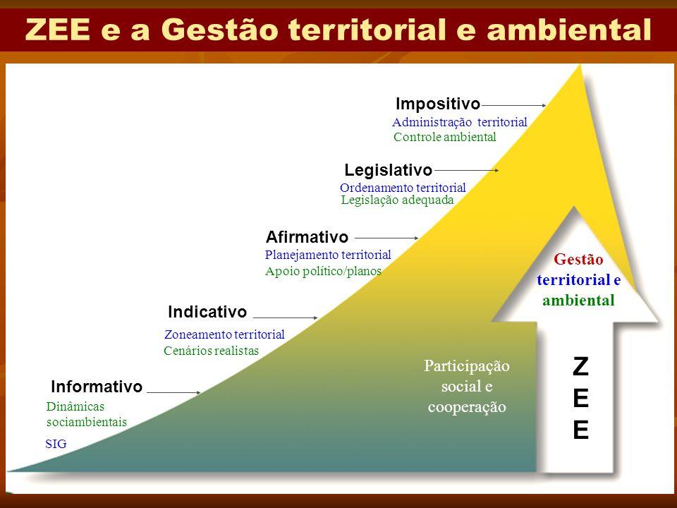 3 Impositivo Legislativo Afirmativo Indicativo Informativo ZEEZEE ZEE e a Gestão territorial e ambiental Gestão territorial e ambiental Participação s