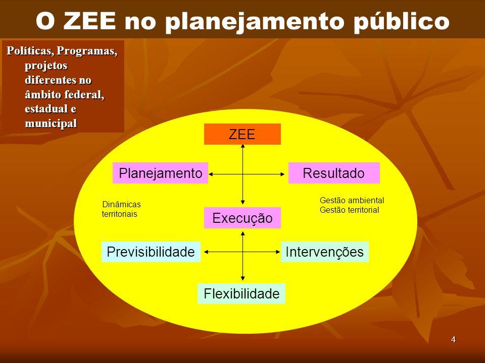 4 Planejamento Execução Resultado PrevisibilidadeIntervenções Flexibilidade ZEE Dinâmicas territoriais Gestão ambiental Gestão territorial O ZEE no pl