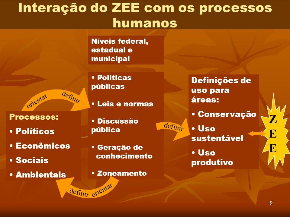 9 Interação do ZEE com os processos humanos Níveis federal, estadual e municipal Definições de uso para áreas: Conservação Uso sustentável Uso produti