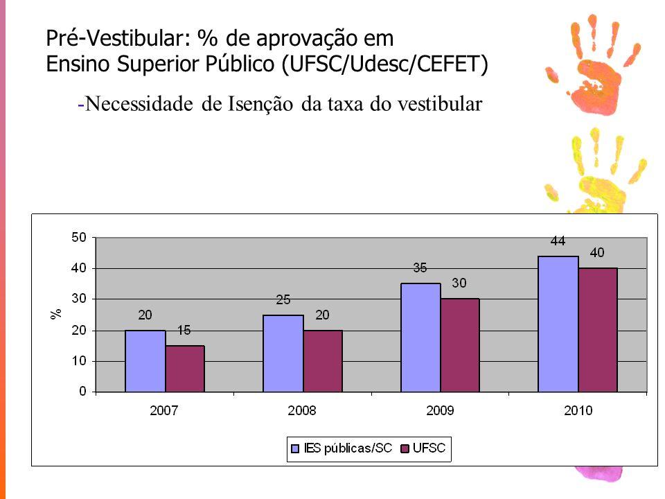 Pré-Vestibular: % de aprovação em Ensino Superior Público (UFSC/Udesc/CEFET) -Necessidade de Isenção da taxa do vestibular