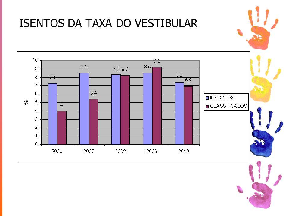 ISENTOS DA TAXA DO VESTIBULAR