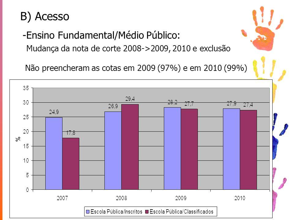 B) Acesso -Ensino Fundamental/Médio Público: Mudança da nota de corte 2008->2009, 2010 e exclusão Não preencheram as cotas em 2009 (97%) e em 2010 (99