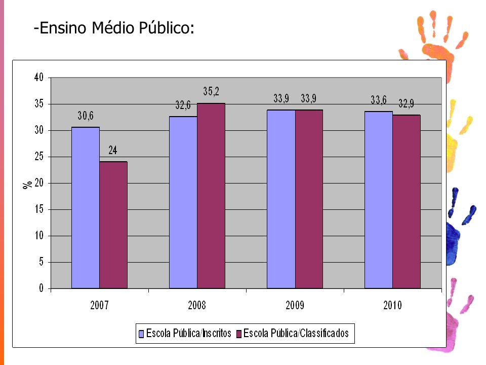 -Ensino Médio Público: