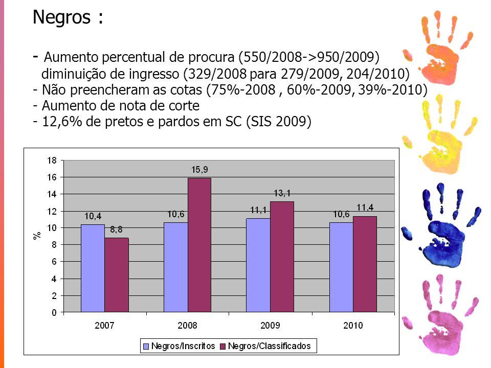 Negros : - Aumento percentual de procura (550/2008->950/2009) diminuição de ingresso (329/2008 para 279/2009, 204/2010) - Não preencheram as cotas (75