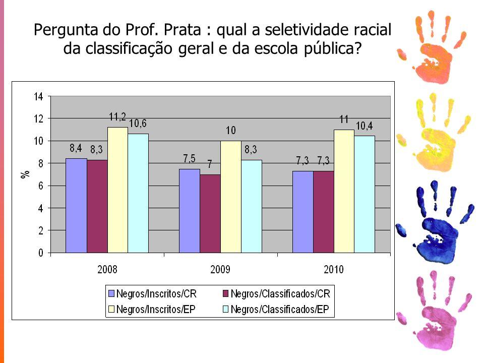 Pergunta do Prof. Prata : qual a seletividade racial da classificação geral e da escola pública?