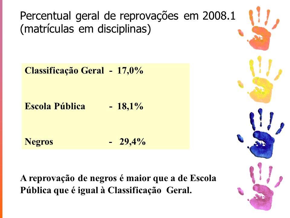 Percentual geral de reprovações em 2008.1 (matrículas em disciplinas) Classificação Geral - 17,0% Escola Pública - 18,1% Negros - 29,4% A reprovação d