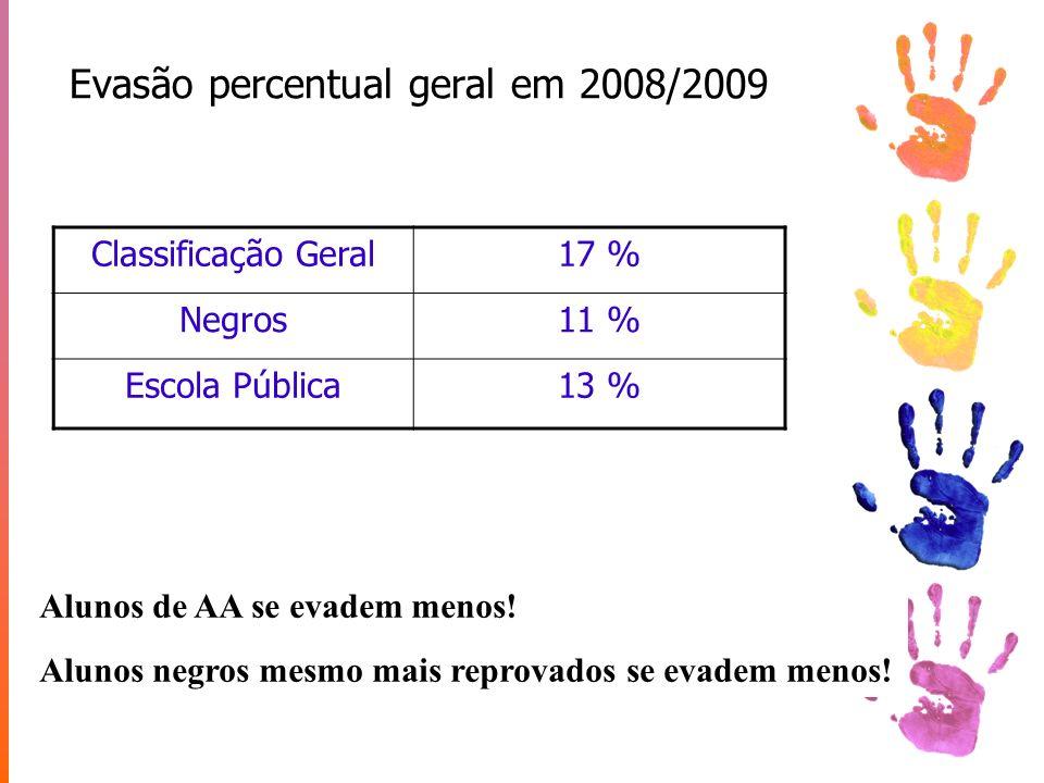 Evasão percentual geral em 2008/2009 Classificação Geral17 % Negros11 % Escola Pública13 % Alunos de AA se evadem menos! Alunos negros mesmo mais repr