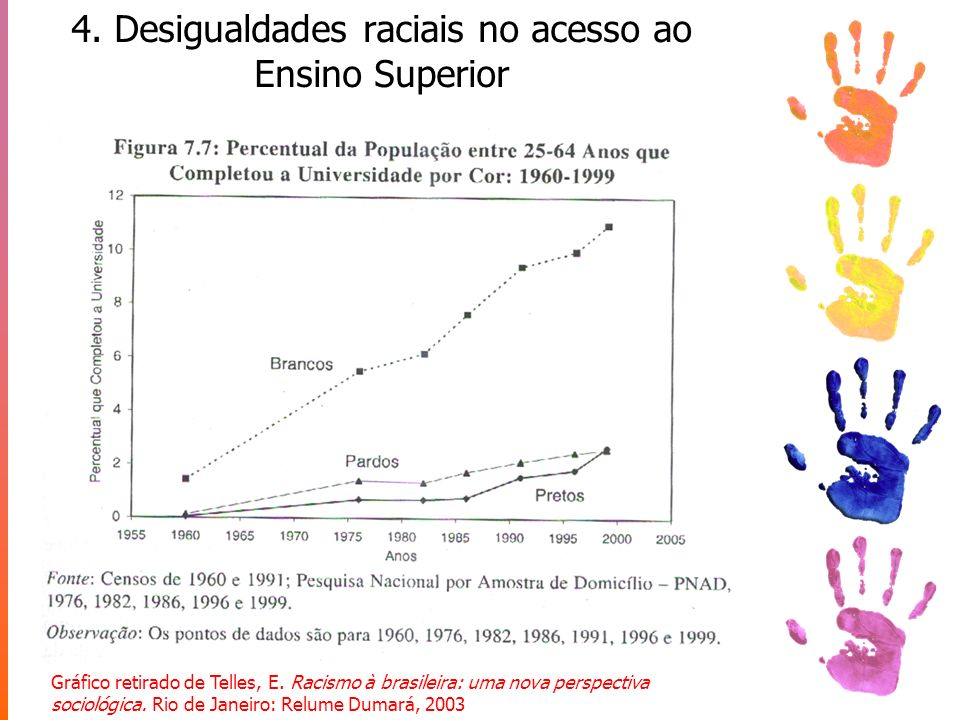4. Desigualdades raciais no acesso ao Ensino Superior Gráfico retirado de Telles, E. Racismo à brasileira: uma nova perspectiva sociológica. Rio de Ja