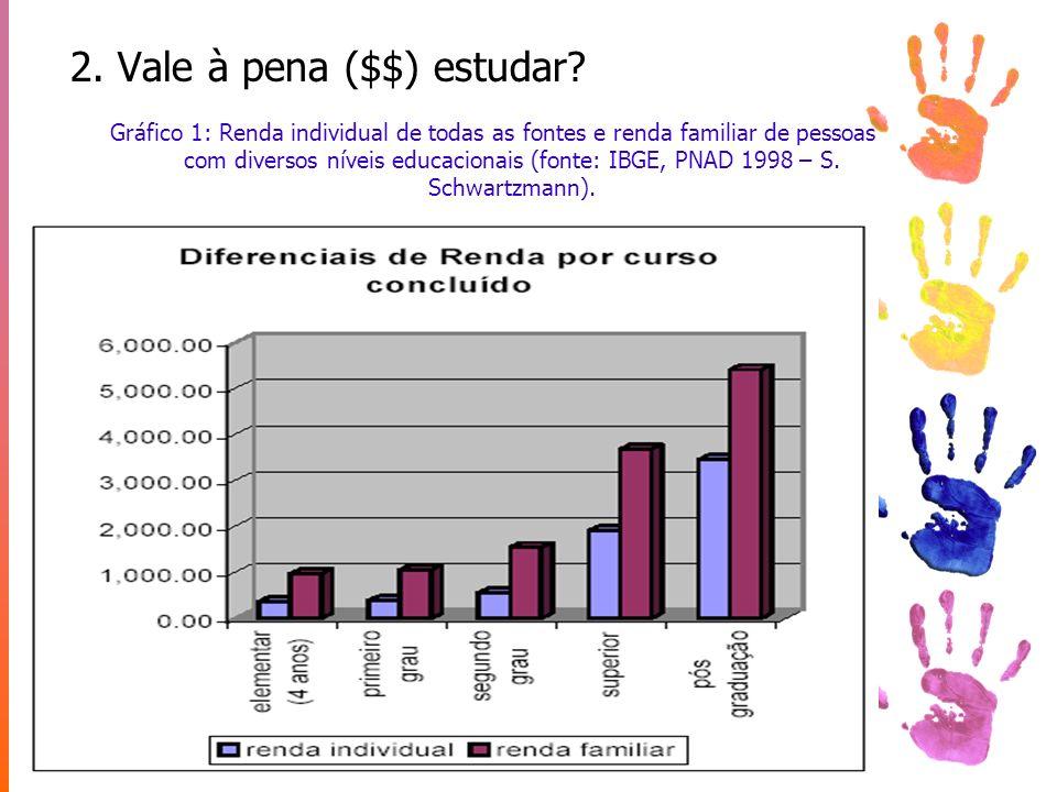 2. Vale à pena ($$) estudar? Gráfico 1: Renda individual de todas as fontes e renda familiar de pessoas com diversos níveis educacionais (fonte: IBGE,