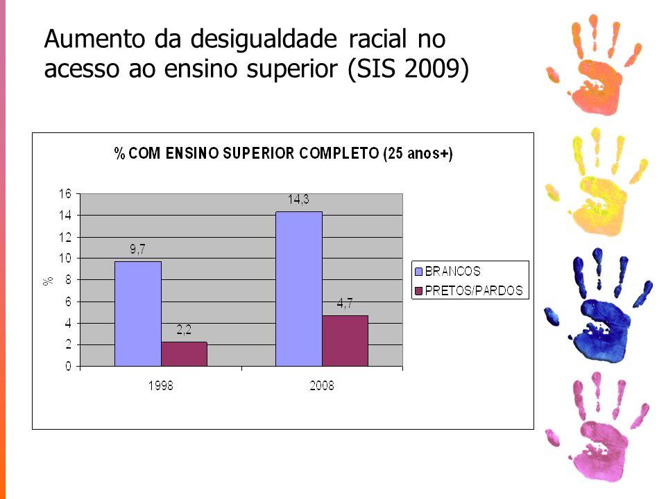 Aumento da desigualdade racial no acesso ao ensino superior (SIS 2009)