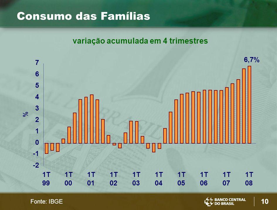 10 Consumo das Famílias Fonte: IBGE 1T 99 1T 00 1T 01 1T 02 1T 03 1T 04 1T 05 1T 06 1T 07 1T 08 6,7% % -2 0 1 2 3 4 5 6 7 variação acumulada em 4 trimestres