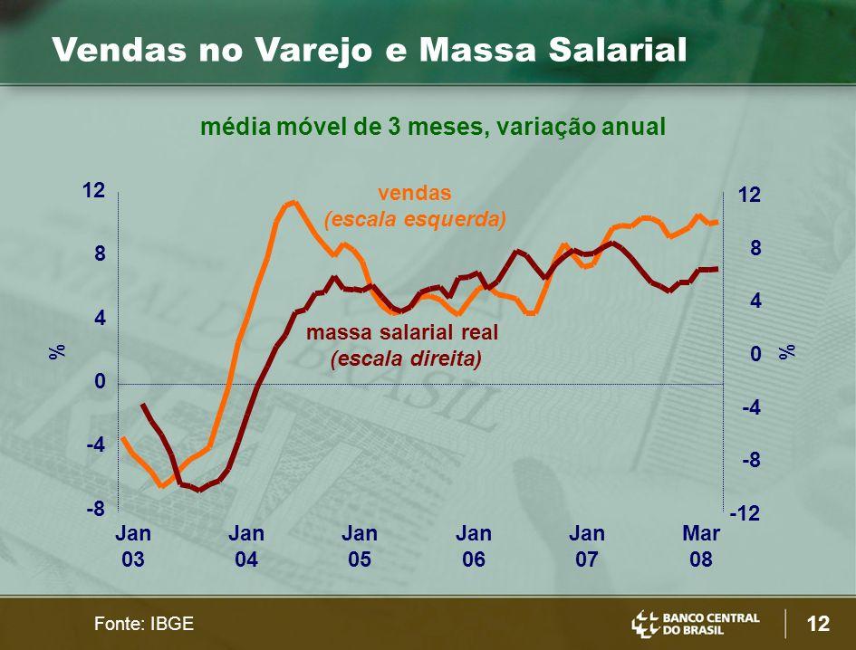 12 Vendas no Varejo e Massa Salarial Fonte: IBGE vendas (escala esquerda) massa salarial real (escala direita) -8 -4 0 4 8 12 Jan 03 Jan 04 Jan 05 Jan 06 Jan 07 Mar 08 -12 -8 -4 0 4 8 12 % média móvel de 3 meses, variação anual